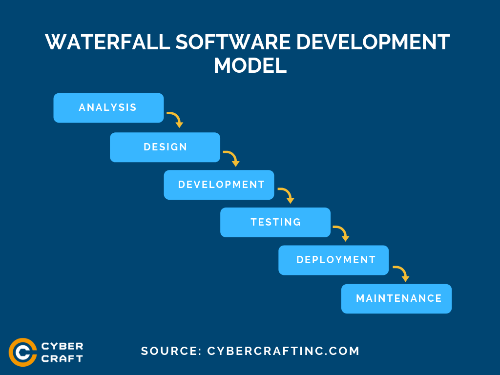 Waterfall Software Development Model